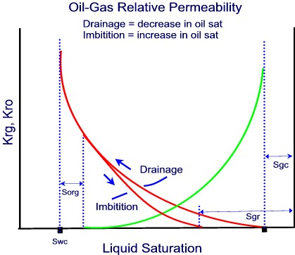 capillary pressure and permeability relationship marketing