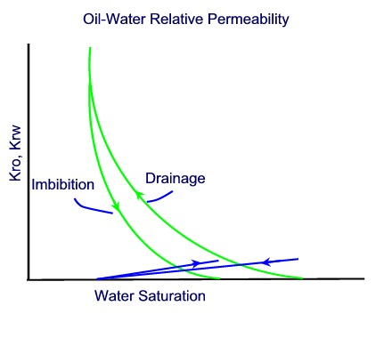 capillary pressure and permeability relationship poems